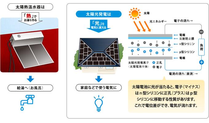 太陽光システムとは